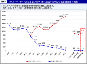 被害児童件数の推移